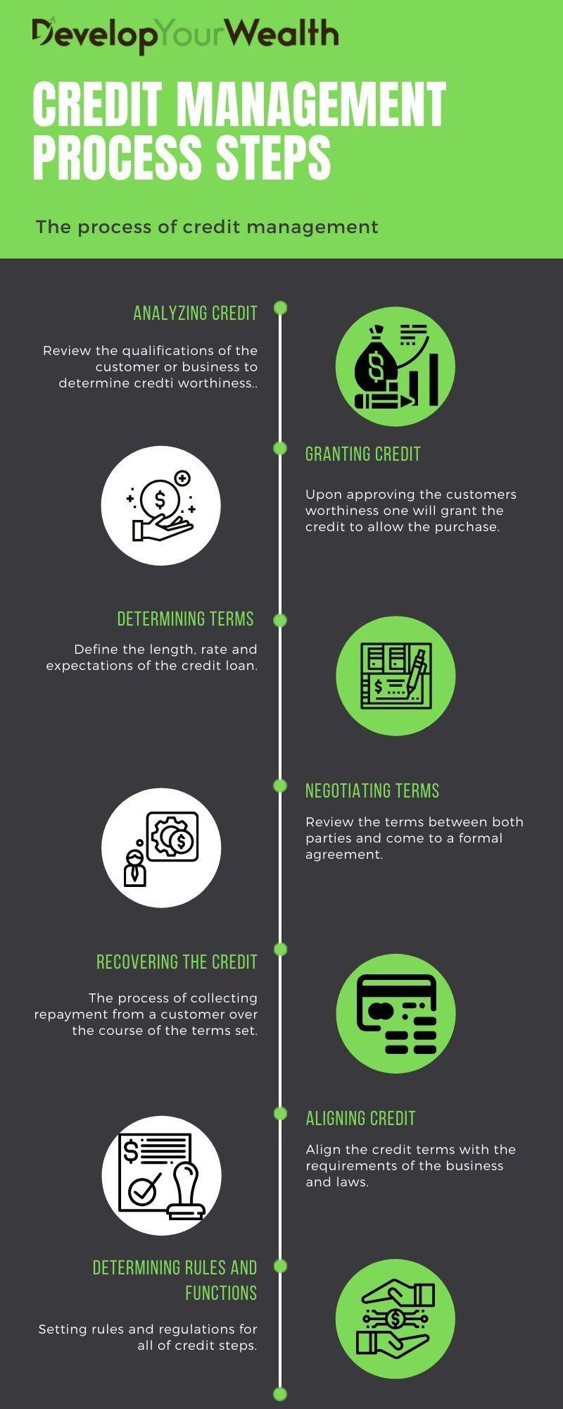 Credit Management Process