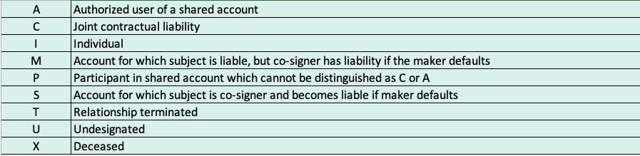 Empirica Score Designations