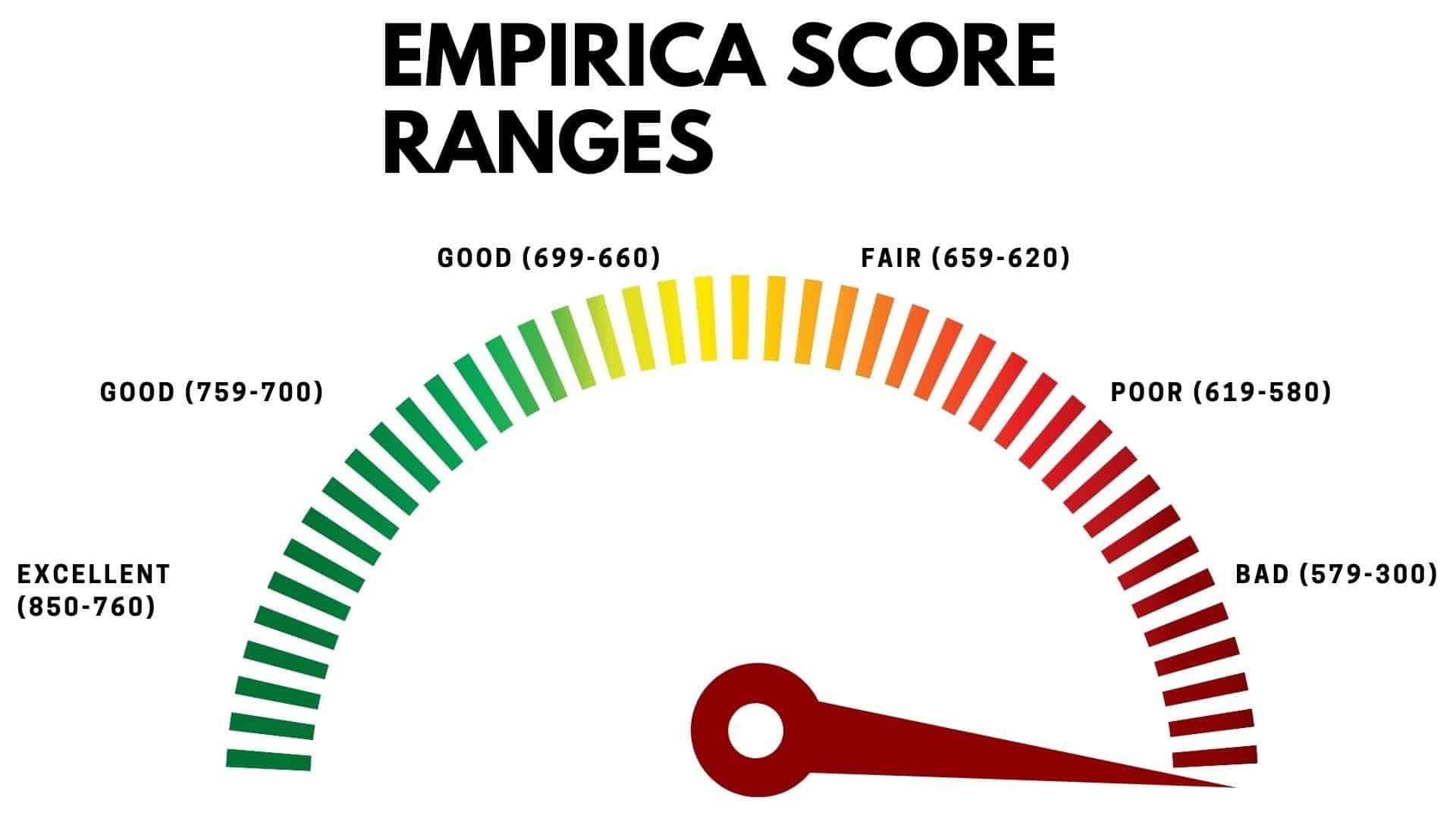 Empirica Ranges